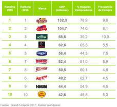Postres Reina se sitúa entre las marcas de alimentación más elegidas en España