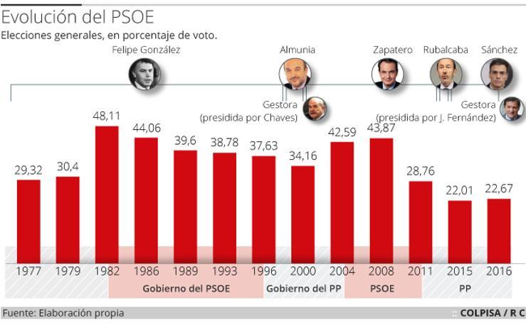 La evolución del PSOE