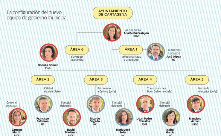 La configuración del nuevo equipo de gobierno municipal de Cartagena