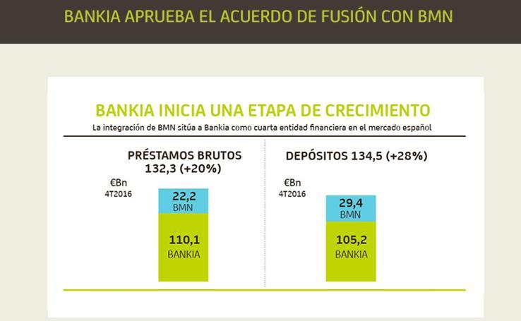 Detalles del acuerdo de fusión entre Bankia y BMN