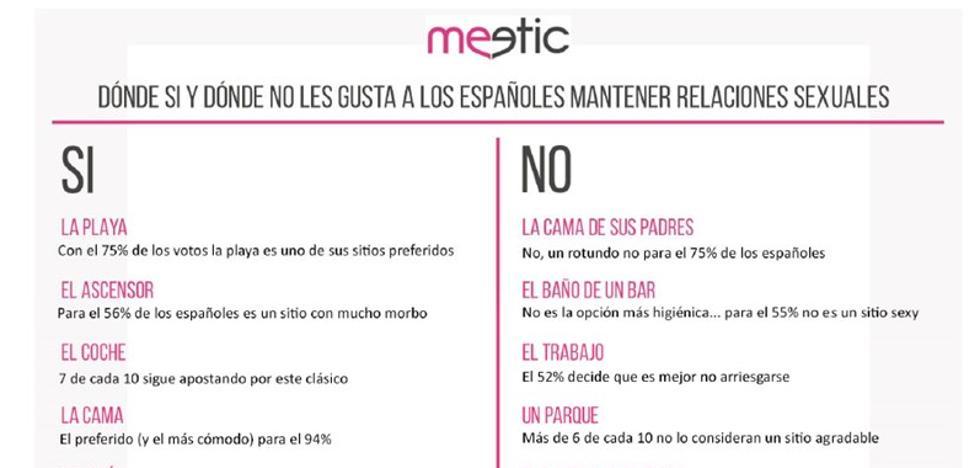 ¿Dónde prefieren hacerlo los españoles?