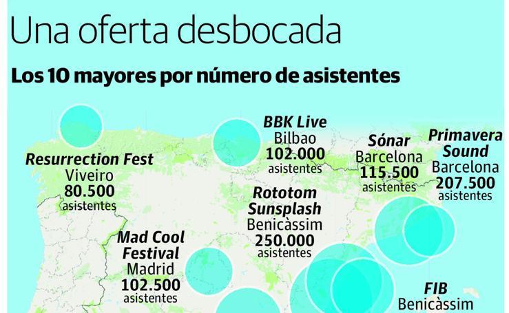 La burbuja de los festivales: una oferta desbocada
