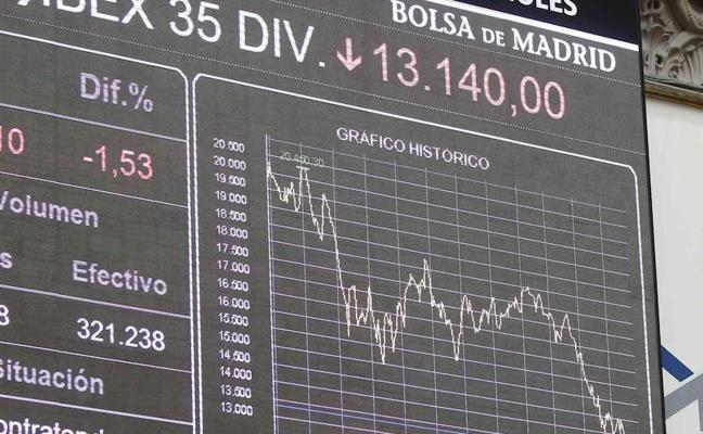 El Ibex-35 recupera los 10.200 puntos con el repliegue del euro