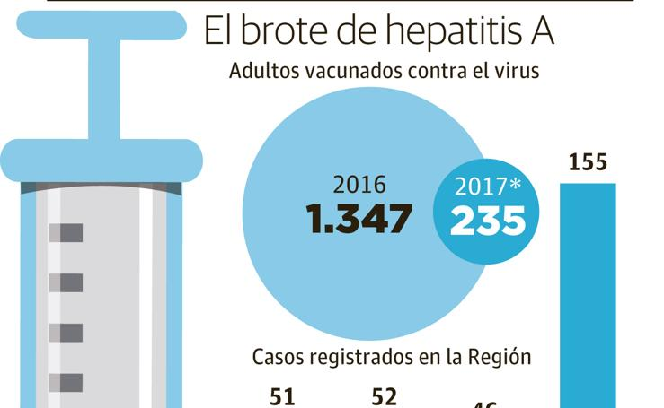 El brote de hepatitis A