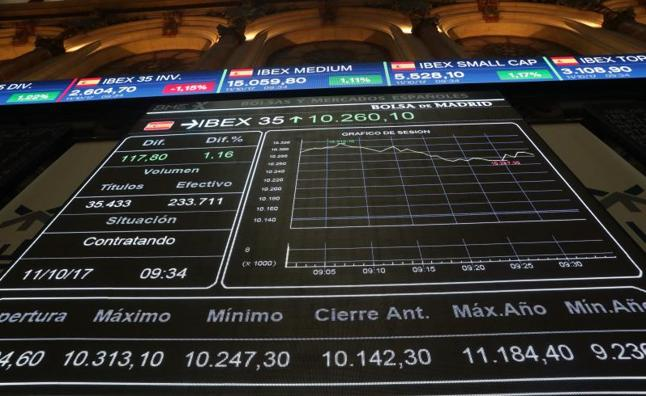 El Ibex-35 compra la distensión política y sube un 1,34%