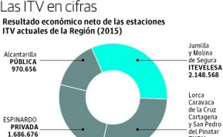 Las ITV de la Región de Murcia, en cifras