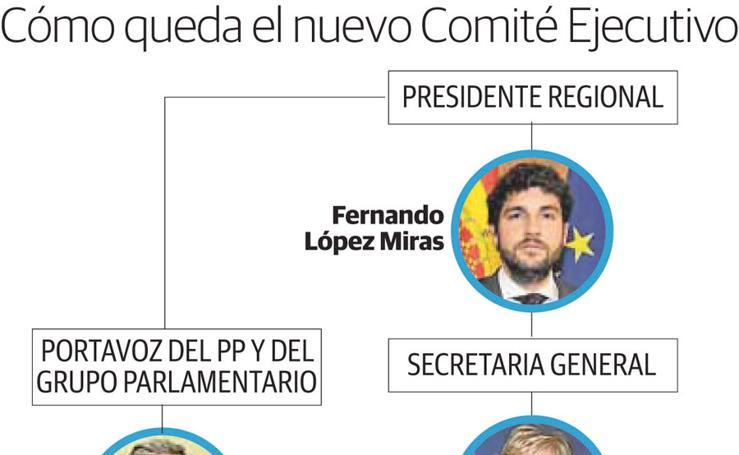 Cómo queda el nuevo Comité Ejecutivo de López Miras