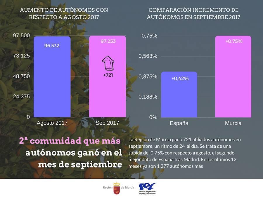 24 nuevos autónomos al día en la Región en el mes de septiembre