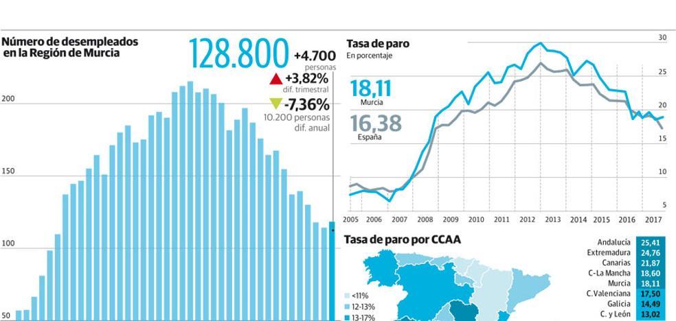 Murcia se convierte en la comunidad en la que más creció el paro durante el verano