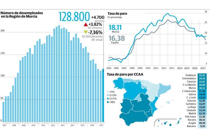 Número de desempleados en la Región de Murcia