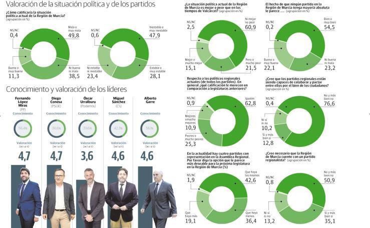 Los murcianos ven muy negra la política regional y censuran la ausencia de pactos