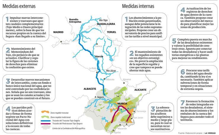 Medidas incluidas en el Pacto del Agua