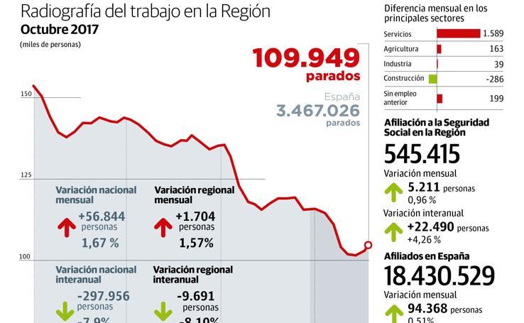 Datos de desempleo en la Región de Murcia (octubre de 2017)