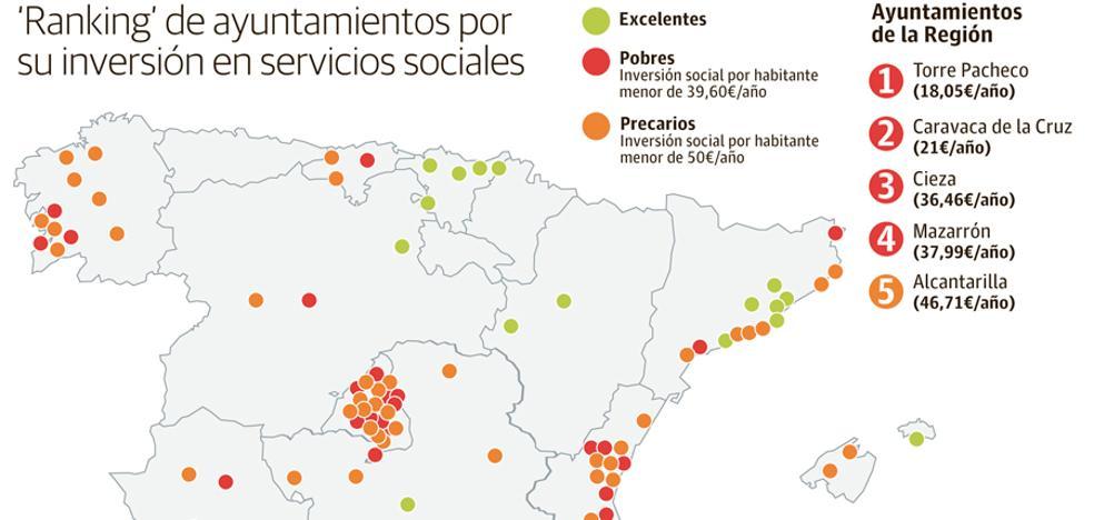 Torre Pacheco, Cieza, Caravaca, Alcantarilla y Mazarrón, a la cola en gasto social