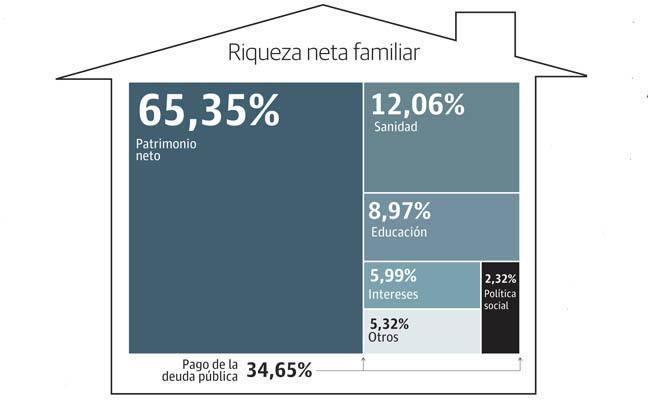 La deuda pública 'hipoteca' un 35% del ahorro de las familias murcianas