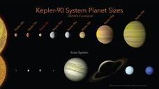 La inteligencia artificial identifica el sistema solar más similar al nuestro