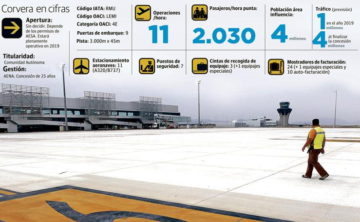 El aeropuerto de Corvera en cifras