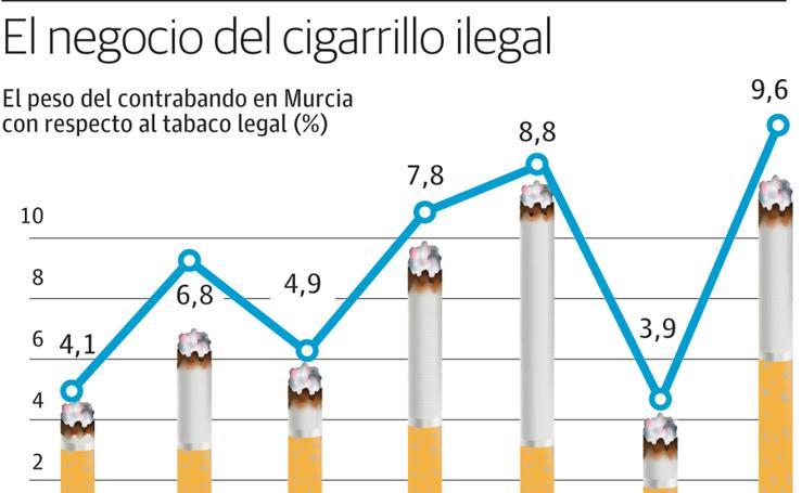 El peso del contrabando en Murcia con respecto al tabaco legal