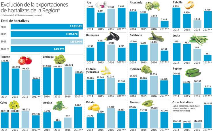 Evolución de las exportaciones de hortalizas de la Región