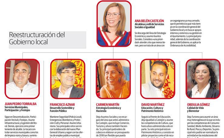Reestructuración del Gobierno de Cartagena