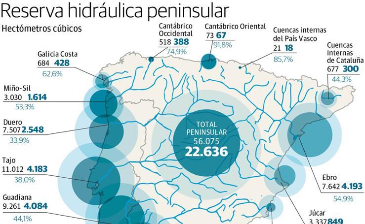 Reserva hidraúlica penínsular