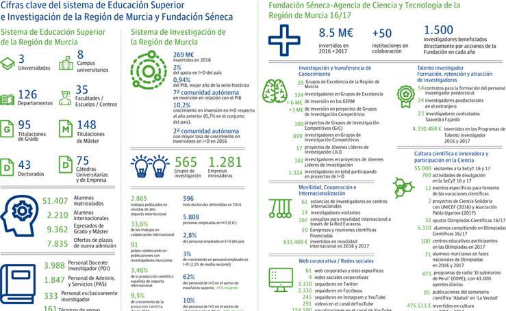 Cifras clave del sistema de Educación Superior e Investigación de la Región de Murcia y Fundación Séneca