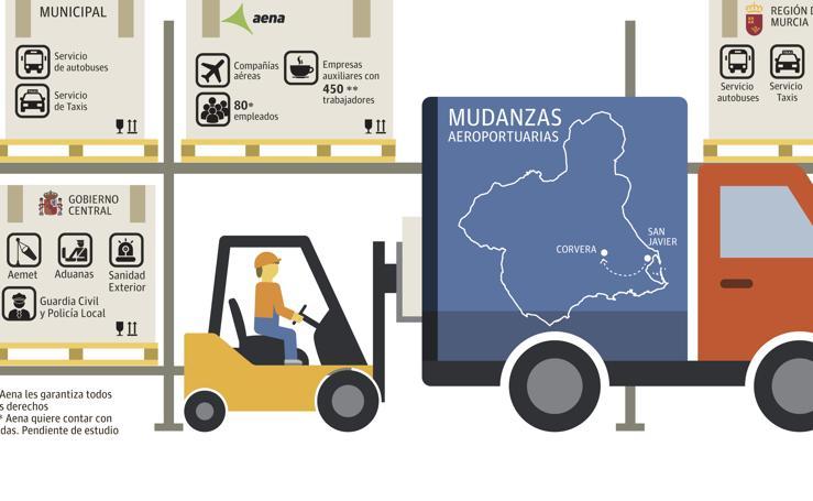 Preparativos para el traslado al aeropuerto de Corvera