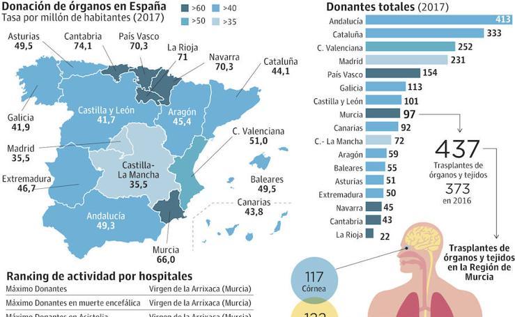La Región logra un récord de donaciones multiorgánicas