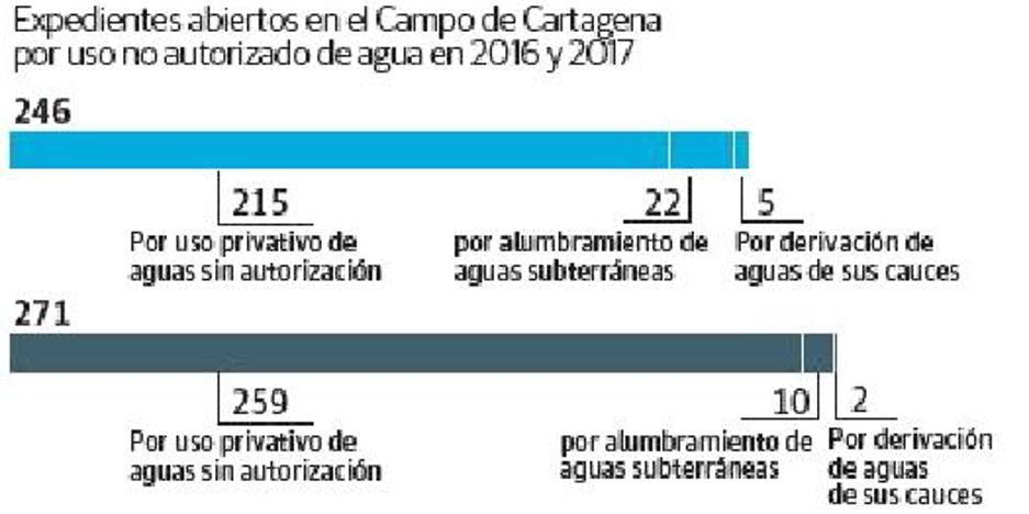 Las sanciones por riegos no autorizados crecieron un 38% durante el año pasado