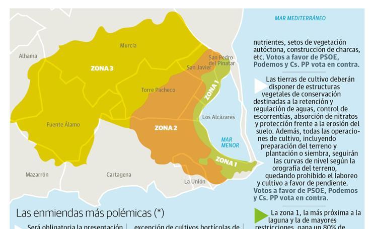 Zonas incluidas en el ámbito de protección del Mar Menor
