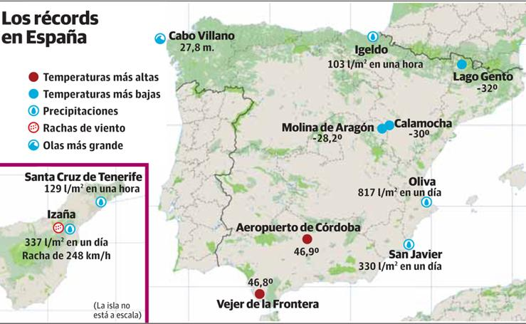 Los récords de España