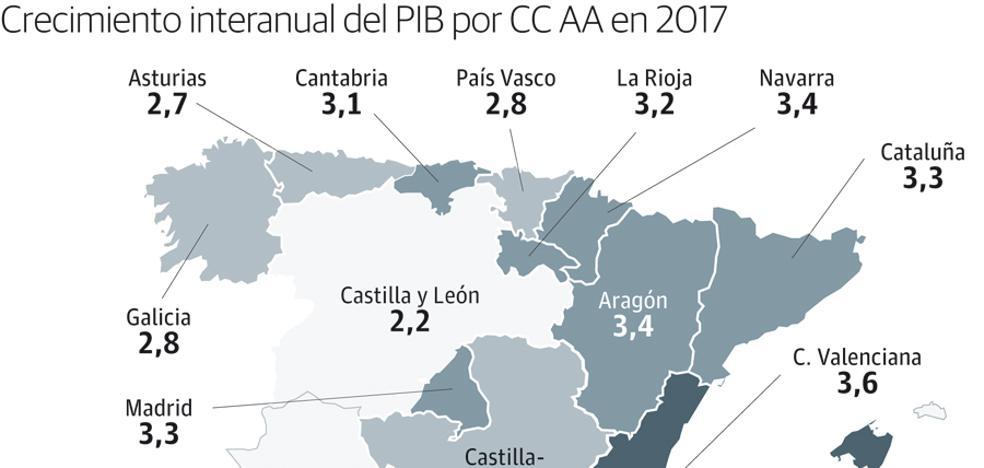 Murcia es la comunidad que más crece, con un empuje del 3,7% del PIB el año pasado