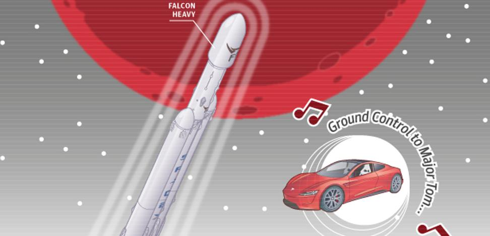 Elon Musk manda su Tesla a Marte