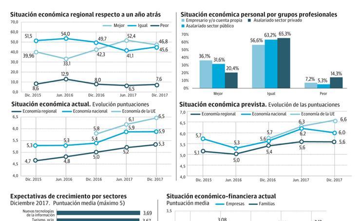 Barómetro del Colegio de Economistas de la Región. Febrero
