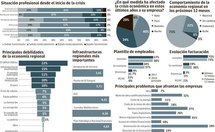 El empleo en la Región desde el comienzo de la crisis
