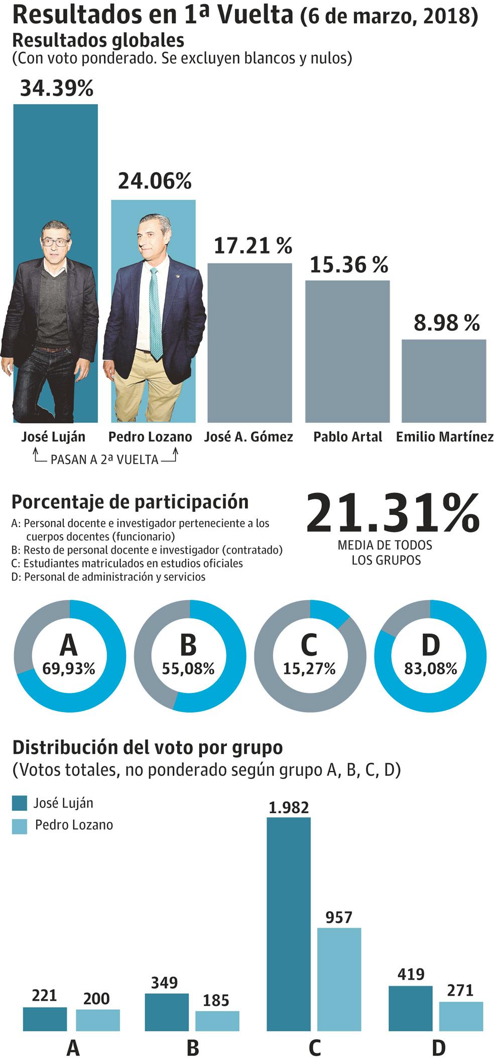 Elecciones al Rectorado de la UMU
