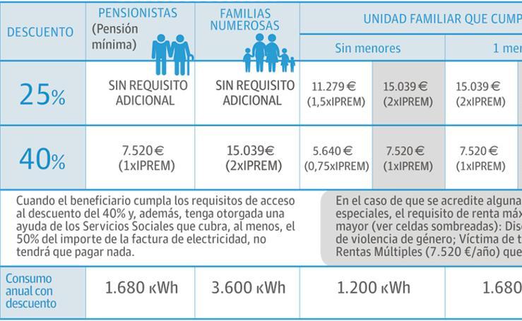 Condiciones para acceder a cada tipo de descuento en la factura eléctrica