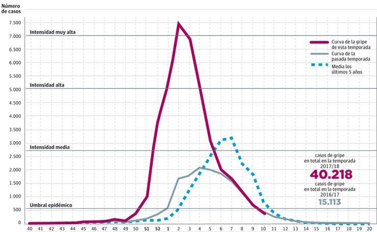 Evolución de la epidemia de gripe