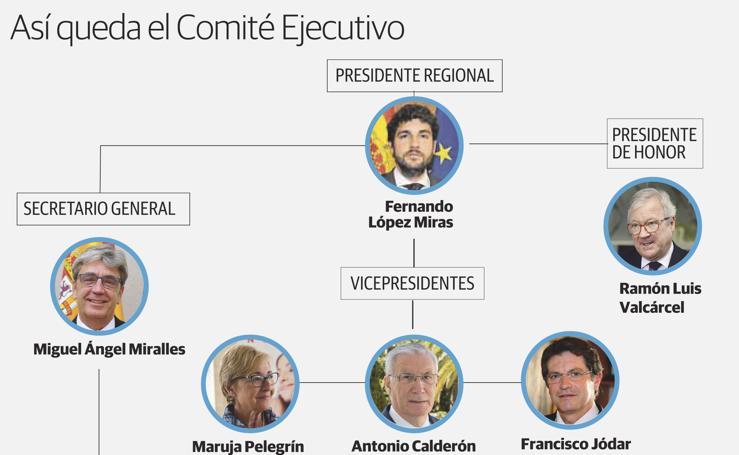 Así queda el Comité Ejecutivo del PP regional