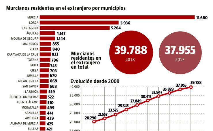 Murcianos residentes en el extranjero