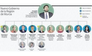 Quién es quién en el nuevo Ejecutivo regional