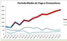 La morosidad del Ayuntamiento de Caravaca vuelve a aumentar y el plazo medio de pago a proveedores se triplica desde 2015