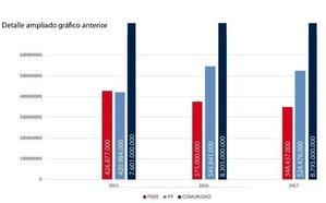 Los ayuntamientos socialistas de la región hemos reducido en 78,4 millones la deuda financiera
