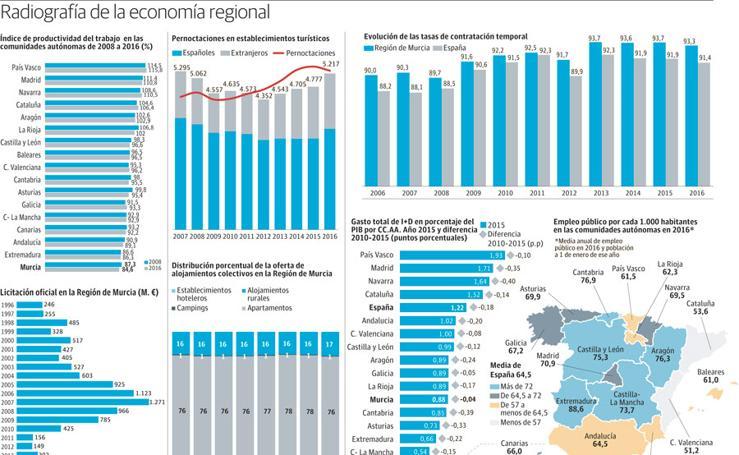 Radiografía de la economía regional
