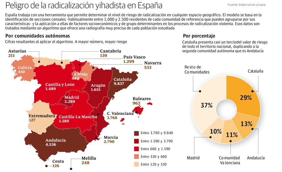 Peligro de radicalización yihadista en España