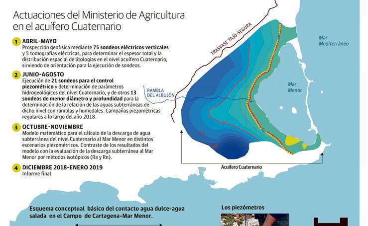 Actuaciones del Ministerio de Agricultura en el acuífero Cuaternario