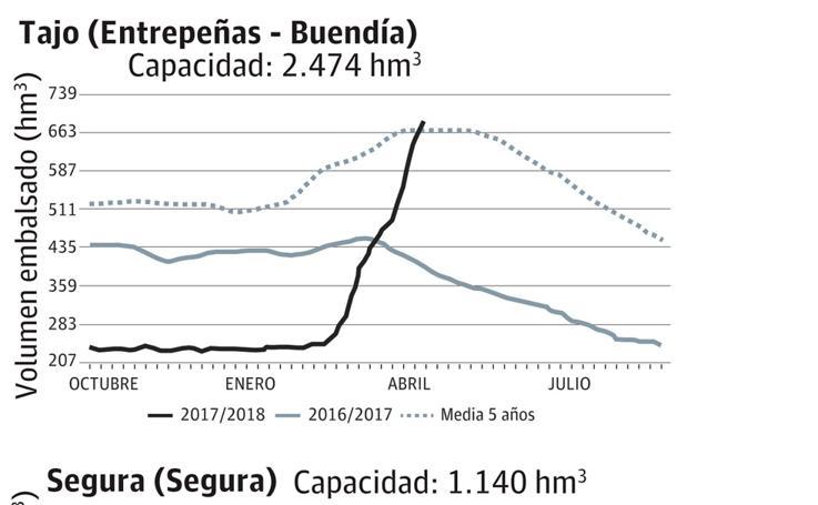 Reserva. Año hidrológico 2017/2018. Boletín 17 del año 2018
