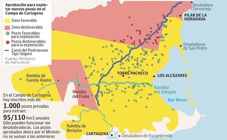 El Ministerio permite explotar 180 pozos para paliar la sequía en el Campo de Cartagena