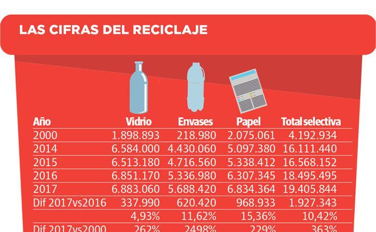 Las cifras del reciclaje