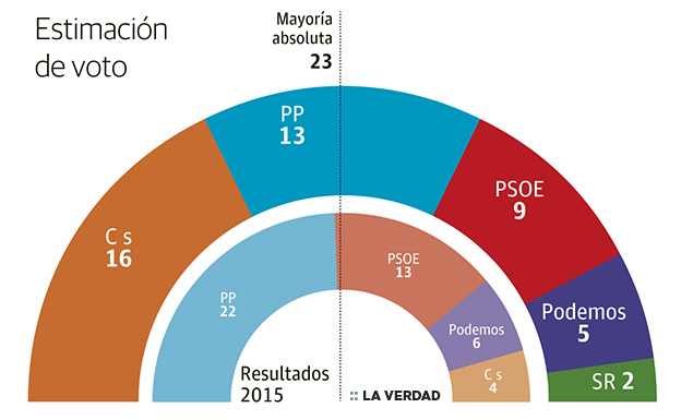 Ciudadanos ganaría las elecciones regionales y podría gobernar con el apoyo de PP o PSOE